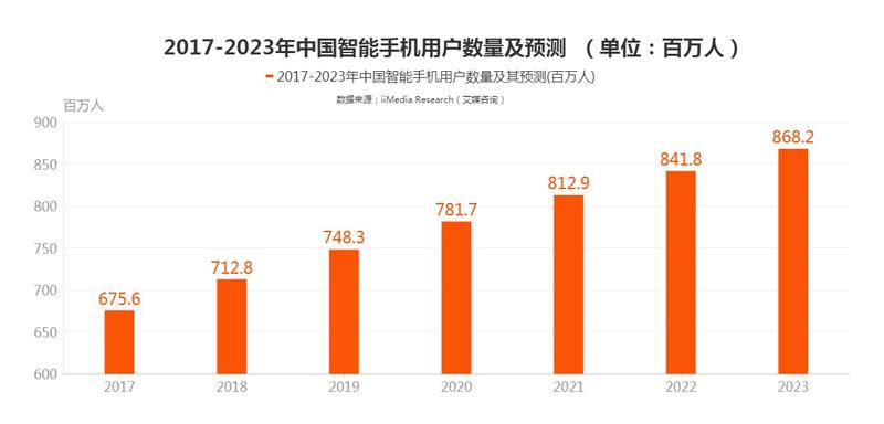 2017-2023年智能手機用戶數量及預測