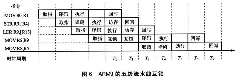 arm流水線關鍵技術分析與代碼優化