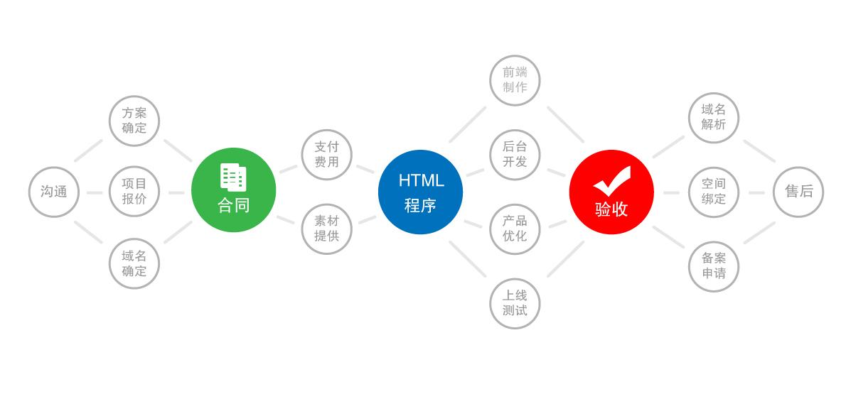 最完整的網站建設流程圖.jpg